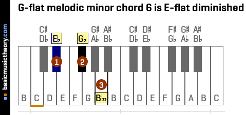 G-flat melodic minor chord 6 is E-flat diminished