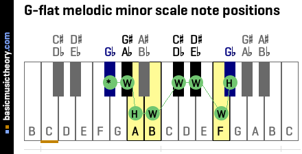 G-flat melodic minor scale note positions