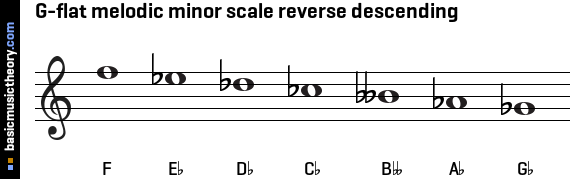 G-flat melodic minor scale reverse descending