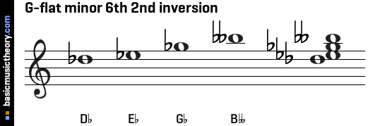 G-flat minor 6th 2nd inversion