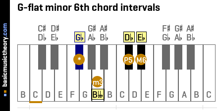 G-flat minor 6th chord intervals