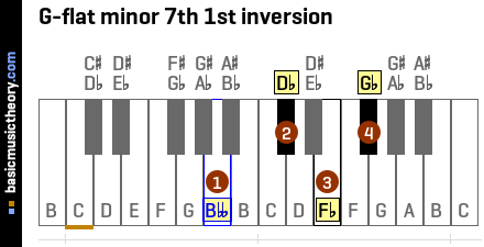 G-flat minor 7th 1st inversion