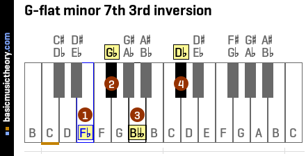 G-flat minor 7th 3rd inversion