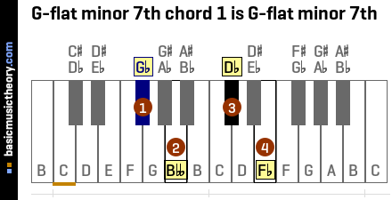 G-flat minor 7th chord 1 is G-flat minor 7th
