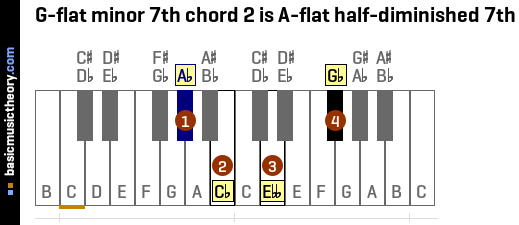 G-flat minor 7th chord 2 is A-flat half-diminished 7th