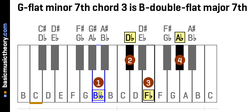 G-flat minor 7th chord 3 is B-double-flat major 7th