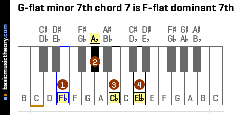 G-flat minor 7th chord 7 is F-flat dominant 7th