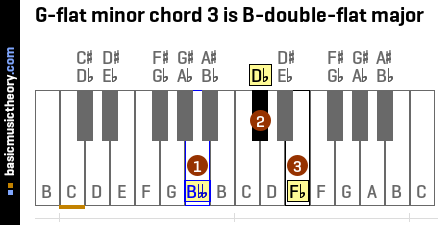 G-flat minor chord 3 is B-double-flat major