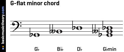 basicmusictheory.com: G-flat minor triad chord