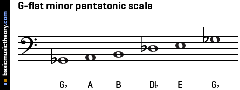 G-flat minor pentatonic scale