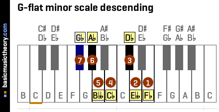 G-flat minor scale descending