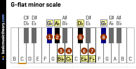 Piano piano chords in the key of g : basicmusictheory.com: G-flat minor chords