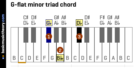 G-flat minor triad chord