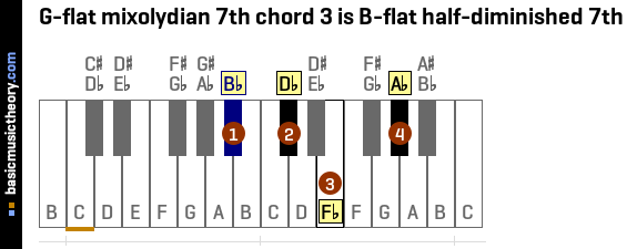 G-flat mixolydian 7th chord 3 is B-flat half-diminished 7th