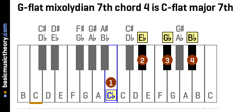 G-flat mixolydian 7th chord 4 is C-flat major 7th