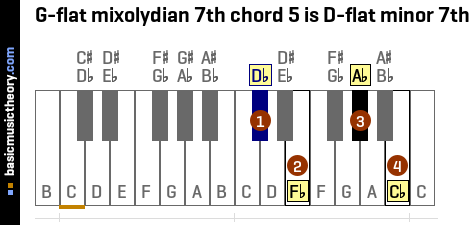 G-flat mixolydian 7th chord 5 is D-flat minor 7th
