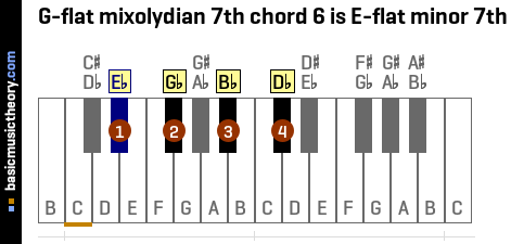 G-flat mixolydian 7th chord 6 is E-flat minor 7th