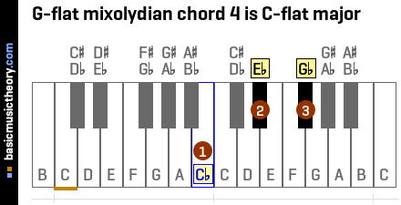 G-flat mixolydian chord 4 is C-flat major