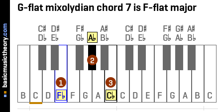 G-flat mixolydian chord 7 is F-flat major