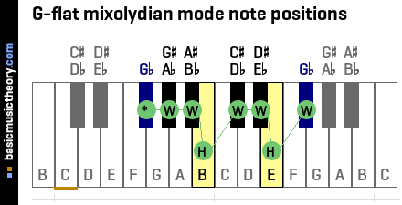 G-flat mixolydian mode note positions