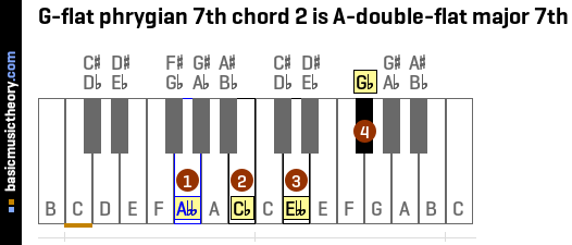 G-flat phrygian 7th chord 2 is A-double-flat major 7th