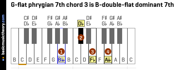 G-flat phrygian 7th chord 3 is B-double-flat dominant 7th