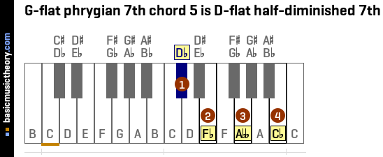 G Flat Piano Chord Choice Image Chord Chart Guitar Complete