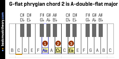 G-flat phrygian chord 2 is A-double-flat major