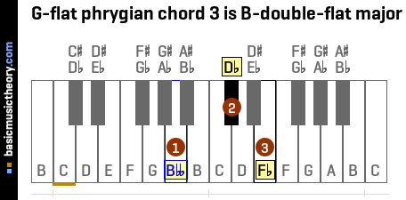 G-flat phrygian chord 3 is B-double-flat major
