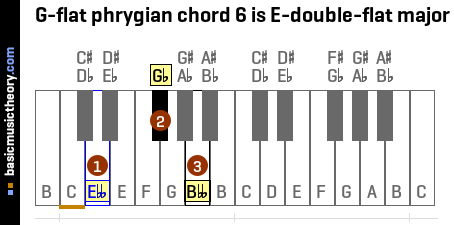 G-flat phrygian chord 6 is E-double-flat major
