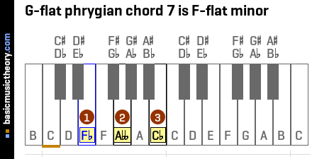 G-flat phrygian chord 7 is F-flat minor