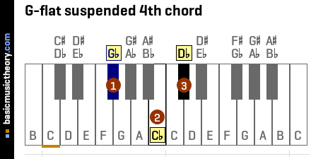G-flat suspended 4th chord