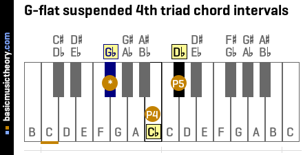 G-flat suspended 4th triad chord intervals