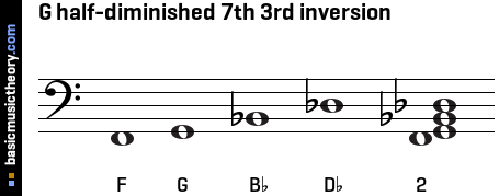 G half-diminished 7th 3rd inversion