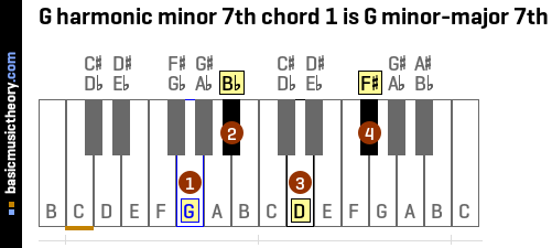 G harmonic minor 7th chord 1 is G minor-major 7th
