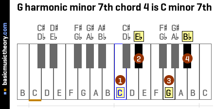 G harmonic minor 7th chord 4 is C minor 7th
