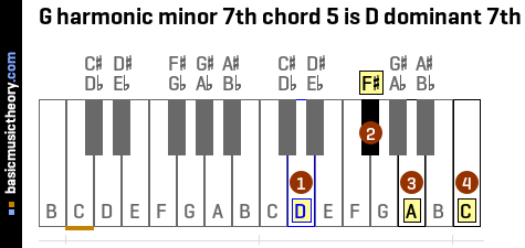 G harmonic minor 7th chord 5 is D dominant 7th