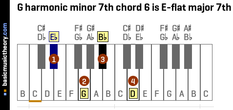 G harmonic minor 7th chord 6 is E-flat major 7th