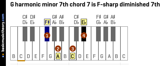 G harmonic minor 7th chord 7 is F-sharp diminished 7th