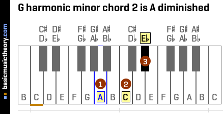 G harmonic minor chord 2 is A diminished