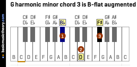 G harmonic minor chord 3 is B-flat augmented