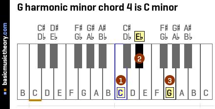 how to play c minor harmonic on piano