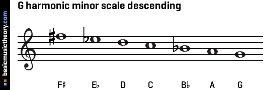 G harmonic minor scale descending