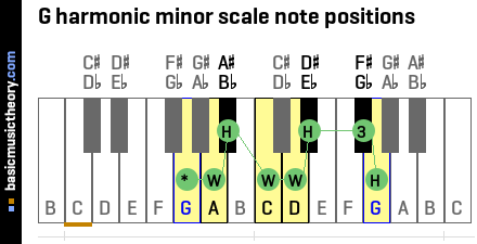 G harmonic minor scale note positions