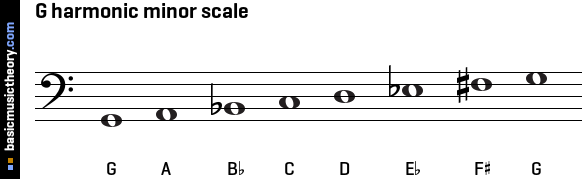 D Flat Harmonic Minor Bebop Scale  Standard Guitar
