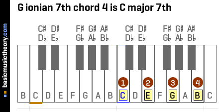 G ionian 7th chord 4 is C major 7th