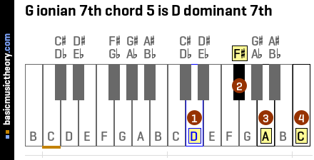 G ionian 7th chord 5 is D dominant 7th