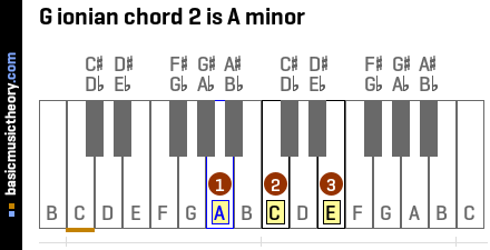 G ionian chord 2 is A minor