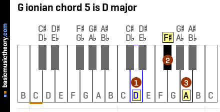 G ionian chord 5 is D major