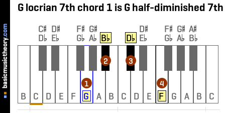 G locrian 7th chord 1 is G half-diminished 7th